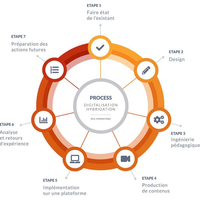 Schema-process-travail-laetsmindV2